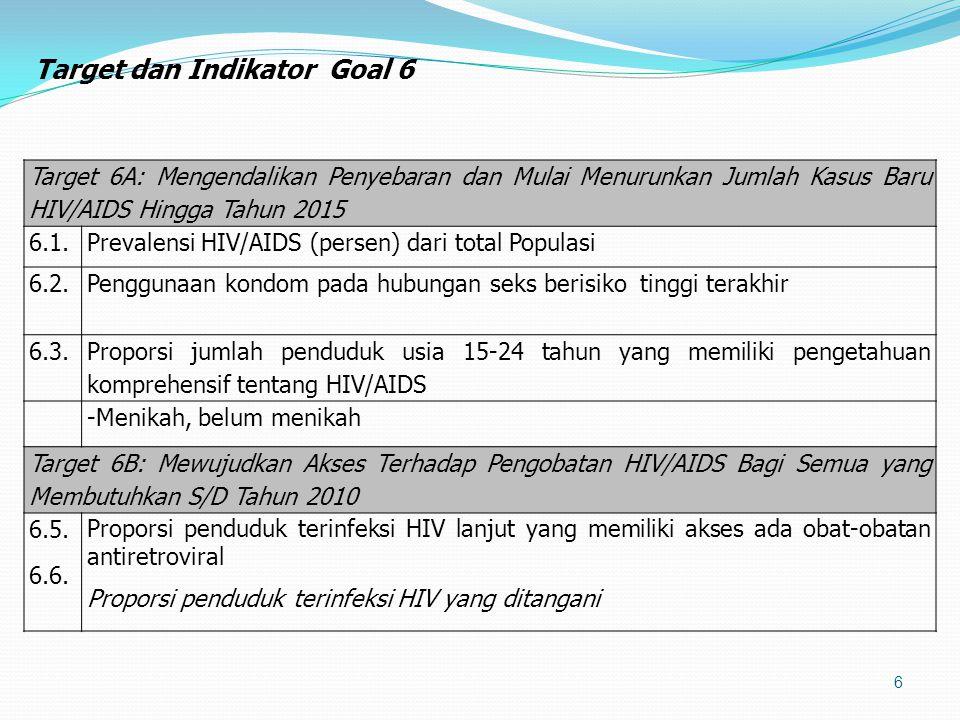 7 INDIKATOR Angka Dasar20112012201320142015 TARGET 6A: MENGENDALIKAN PENYEBARAN DAN MULAI MENURUNKAN JUMLAH KASUS BARU HIV/AIDS HINGGA TAHUN 2015 1.Prevalensi HIV/AIDS dari total Populasi 1.051.07<1 2.