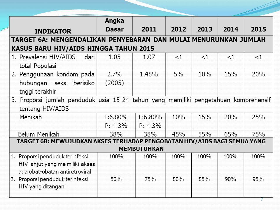 7 INDIKATOR Angka Dasar20112012201320142015 TARGET 6A: MENGENDALIKAN PENYEBARAN DAN MULAI MENURUNKAN JUMLAH KASUS BARU HIV/AIDS HINGGA TAHUN 2015 1.Pr