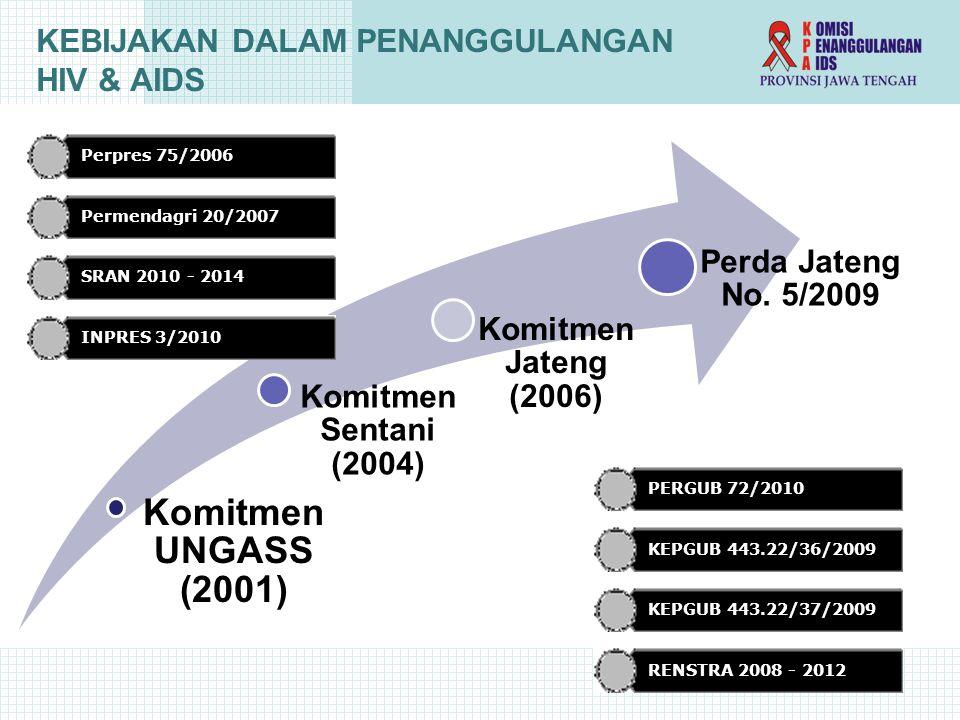KEBIJAKAN DALAM PENANGGULANGAN HIV & AIDS Komitmen UNGASS (2001) Komitmen Sentani (2004) Komitmen Jateng (2006) Perda Jateng No.