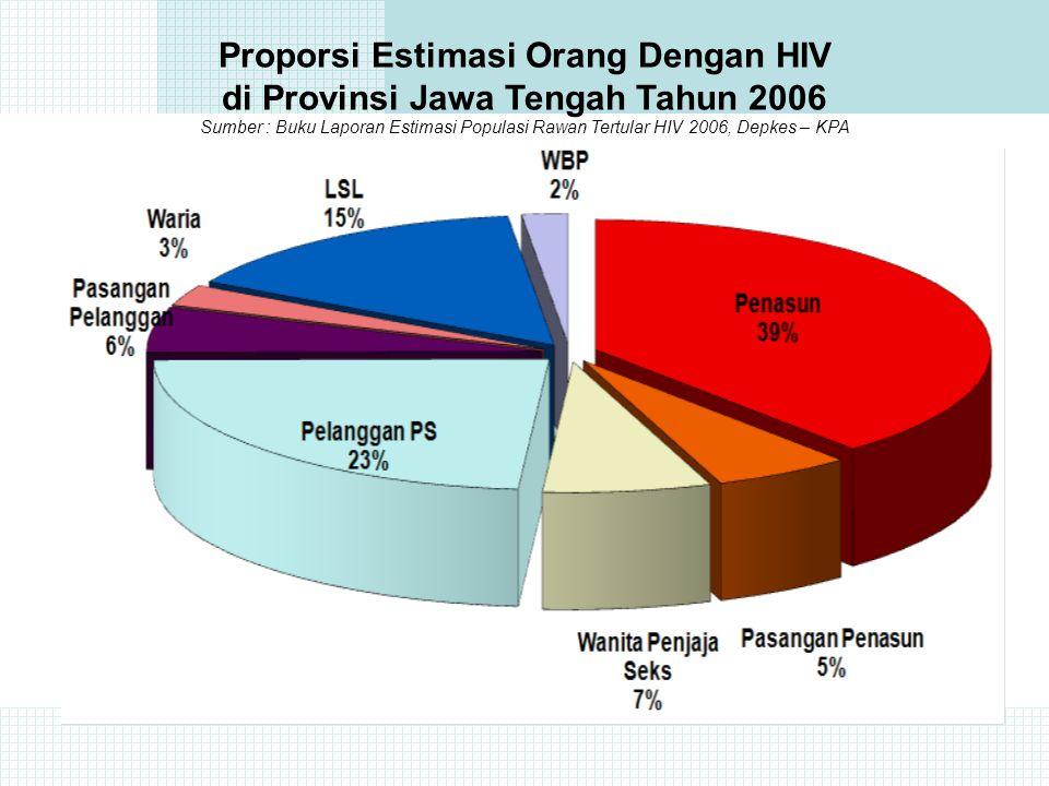 EPIDEMI HIV/AIDS DI JAWA TENGAH 1993 S/D 31 Maret 2010 JUMLAH: 2.676 HIV: 1.577 AIDS: 1.099 Meninggal: 352 Estimasi HIV/AIDS di Jateng Th 2006 (KPA Nasional November 2006) 8.506 orang