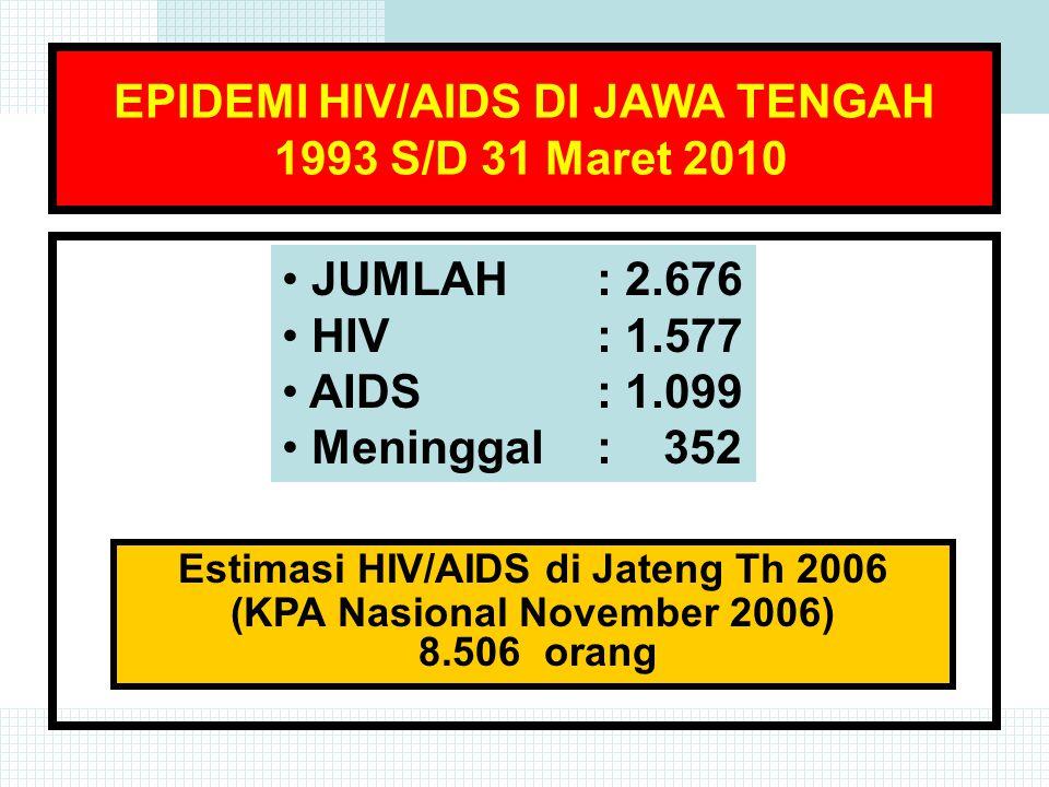 JUMLAH KASUS HIV / AIDS DI JAWA TENGAH TAHUN 1993 - MARET 2010 KUMULATIF JUMLAH : 2.676 HIV : 1.577 AIDS : 1.099 Meninggal : 352