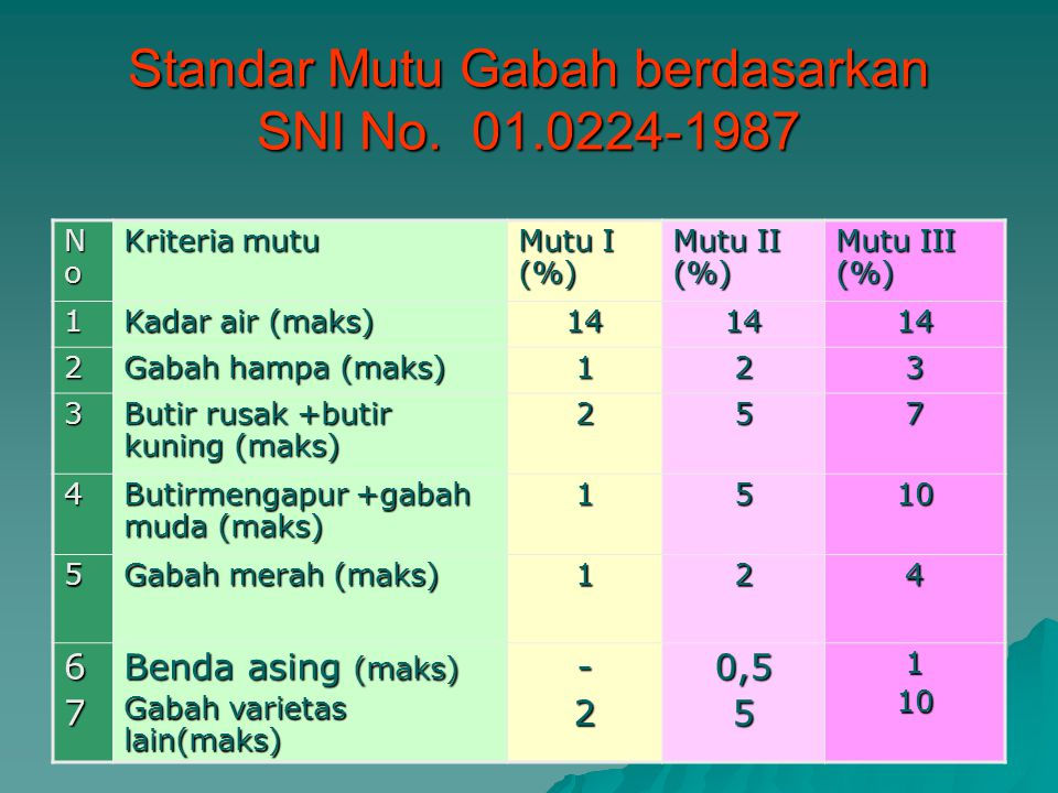 Standar Mutu Gabah berdasarkan SNI No. 01.0224-1987 NoNoNoNo Kriteria mutu Mutu I (%) Mutu II (%) Mutu III (%) 1 Kadar air (maks) 141414 2 Gabah hampa