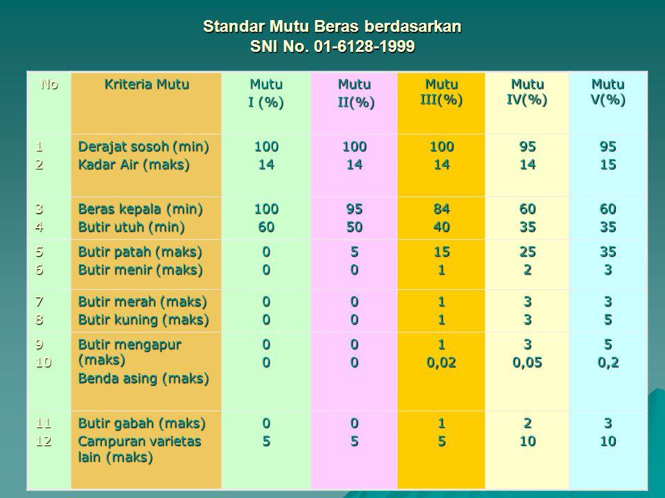 Standar Mutu Beras berdasarkan SNI No. 01-6128-1999 No Kriteria Mutu Mutu I (%) Mutu II(%) II(%) Mutu III(%) Mutu IV(%) Mutu V(%) 12 Derajat sosoh (mi