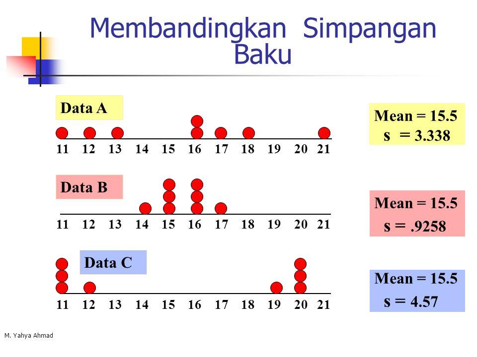 M. Yahya Ahmad Membandingkan Simpangan Baku Mean = 15.5 s = 3.338 11 12 13 14 15 16 17 18 19 20 21 Data B Data A Mean = 15.5 s =.9258 11 12 13 14 15 1