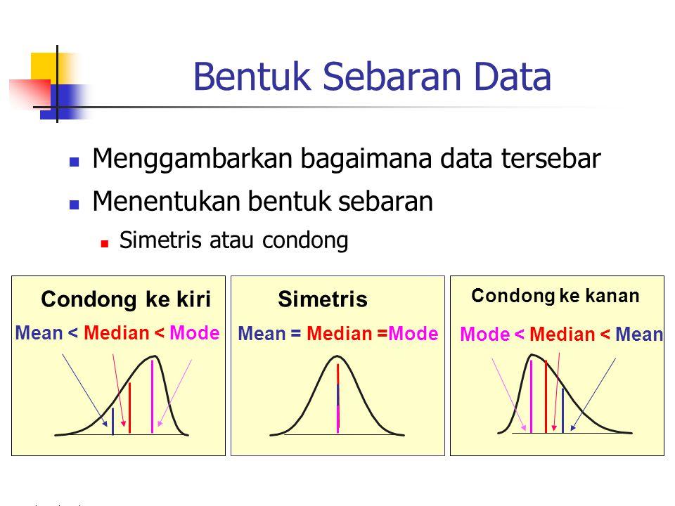 M. Yahya Ahmad Bentuk Sebaran Data Menggambarkan bagaimana data tersebar Menentukan bentuk sebaran Simetris atau condong Mean = Median =Mode Mean < Me