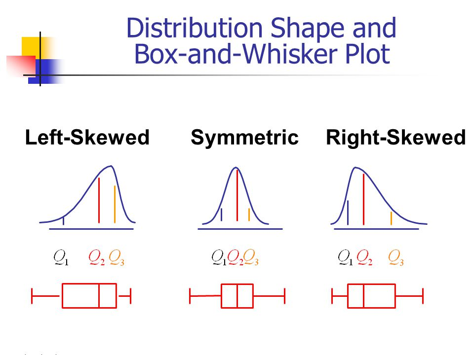 M. Yahya Ahmad Distribution Shape and Box-and-Whisker Plot Right-SkewedLeft-SkewedSymmetric