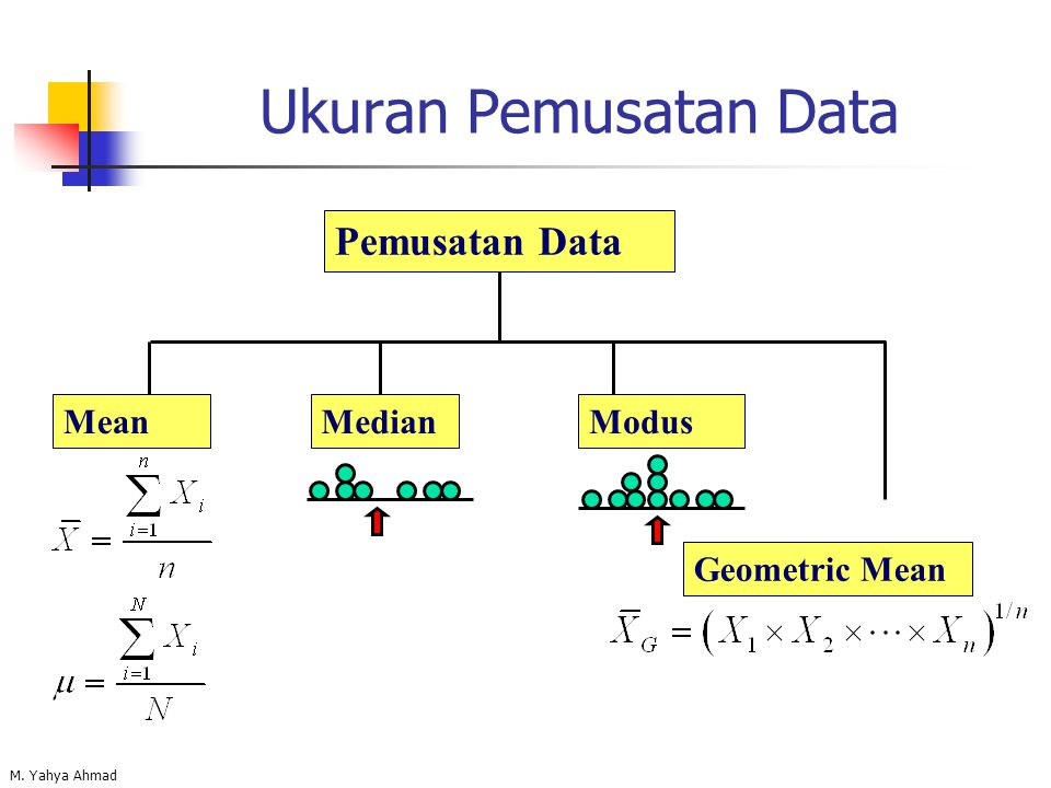 M. Yahya Ahmad Ukuran Pemusatan Data Pemusatan Data MeanMedianModus Geometric Mean