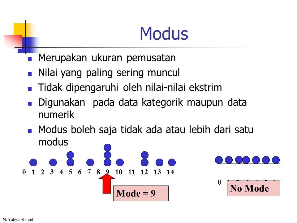 M. Yahya Ahmad Modus Merupakan ukuran pemusatan Nilai yang paling sering muncul Tidak dipengaruhi oleh nilai-nilai ekstrim Digunakan pada data kategor