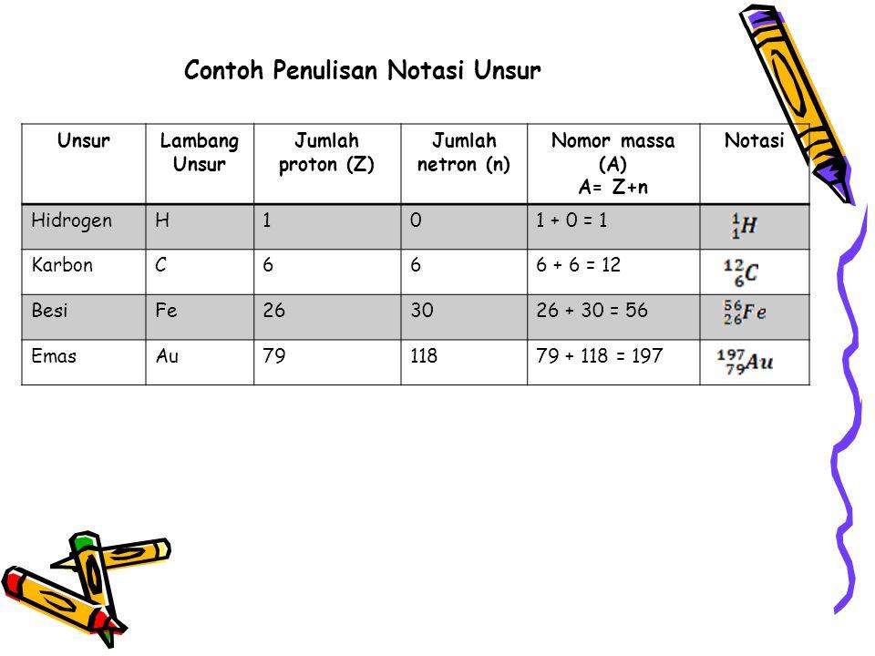 Contoh Penulisan Notasi Unsur UnsurLambang Unsur Jumlah proton (Z) Jumlah netron (n) Nomor massa (A) A= Z+n Notasi HidrogenH101 + 0 = 1 KarbonC666 + 6