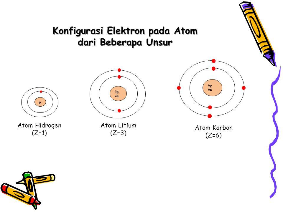 Konfigurasi Elektron pada Atom dari Beberapa Unsur 6p 6n 3p 4n p Atom Hidrogen (Z=1) Atom Litium (Z=3) Atom Karbon (Z=6)