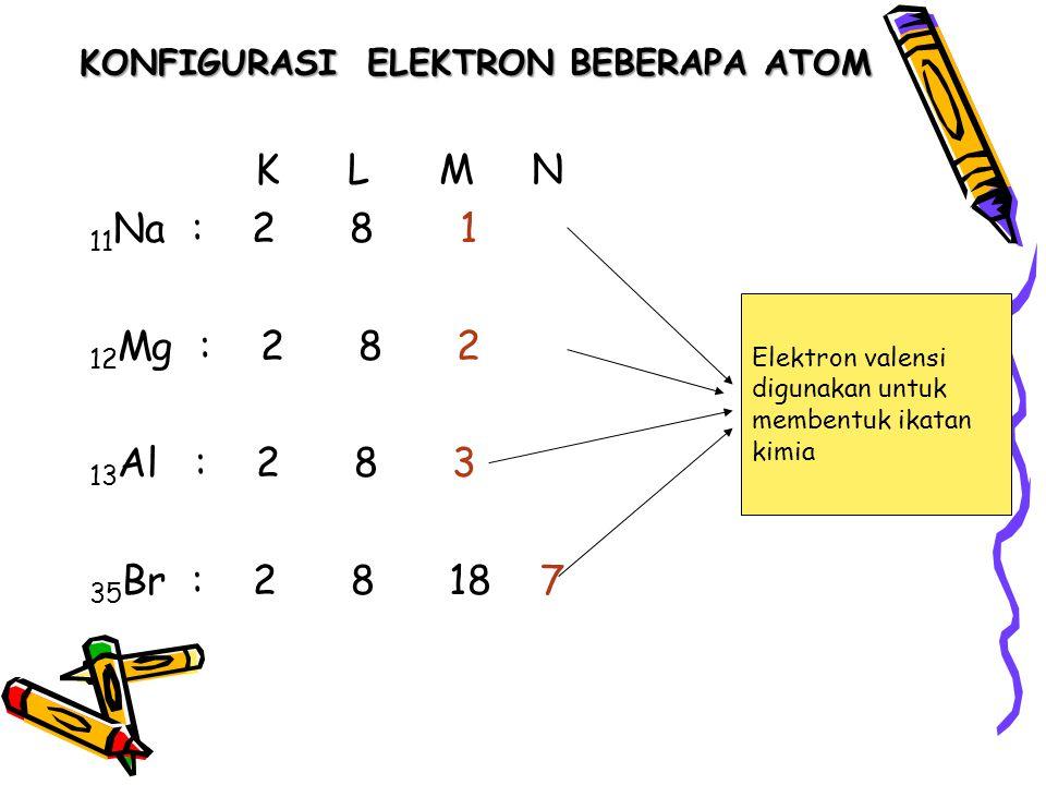 KONFIGURASI ELEKTRON BEBERAPA ATOM K L M N 11 Na : 2 8 1 12 Mg : 2 8 2 13 Al : 2 8 3 35 Br : 2 8 18 7 Elektron valensi digunakan untuk membentuk ikata