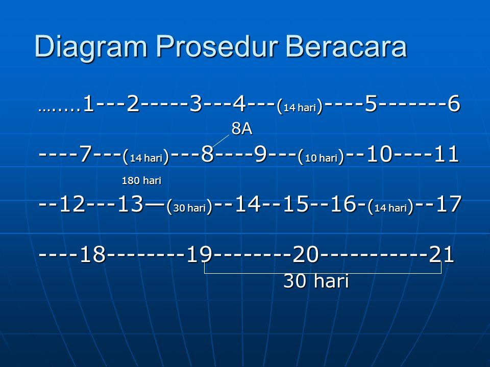 Diagram Prosedur Beracara …..... 1---2-----3---4--- ( 14 hari ) ----5-------6 8A 8A ----7--- ( 14 hari ) ---8----9--- ( 10 hari ) --10----11 180 hari