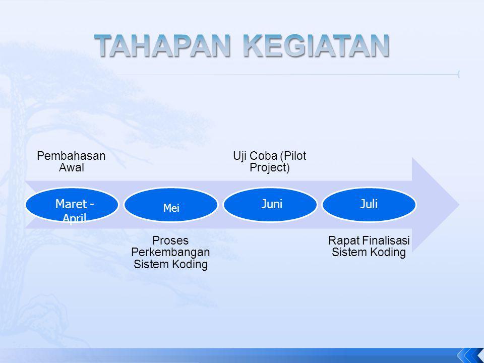 Pembahasan Awal Proses Perkembangan Sistem Koding Uji Coba (Pilot Project) Rapat Finalisasi Sistem Koding Maret - April Mei JuniJuli