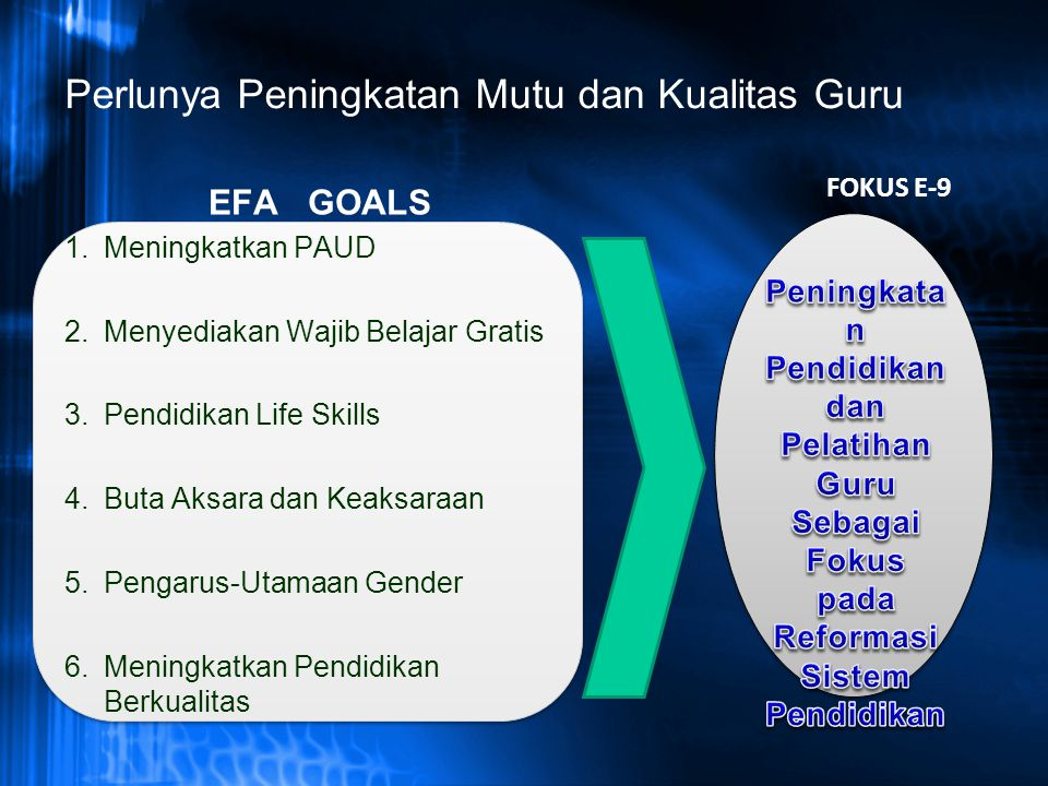 Perlunya Peningkatan Mutu dan Kualitas Guru EFA GOALS 1.Meningkatkan PAUD 2.Menyediakan Wajib Belajar Gratis 3.Pendidikan Life Skills 4.Buta Aksara da