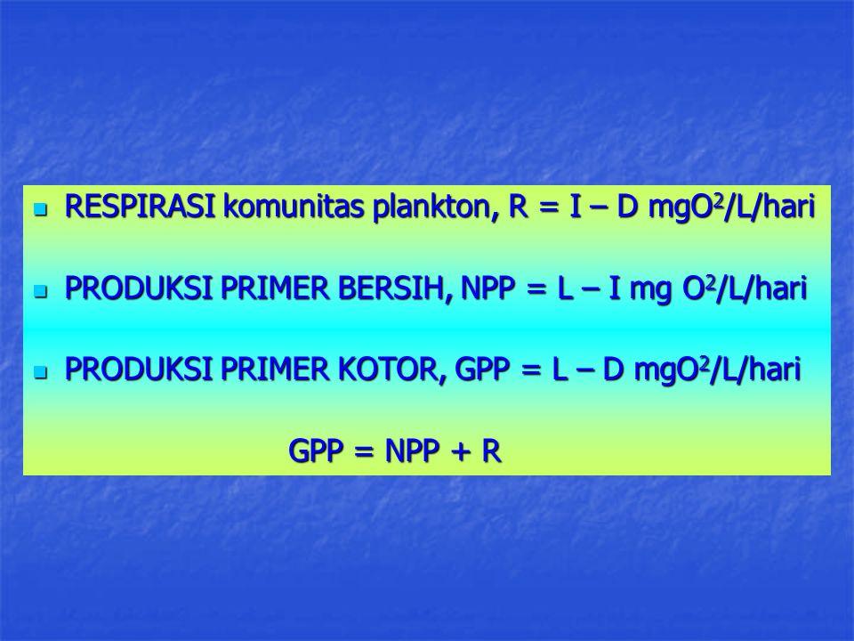 RESPIRASI komunitas plankton, R = I – D mgO 2 /L/hari RESPIRASI komunitas plankton, R = I – D mgO 2 /L/hari PRODUKSI PRIMER BERSIH, NPP = L – I mg O 2