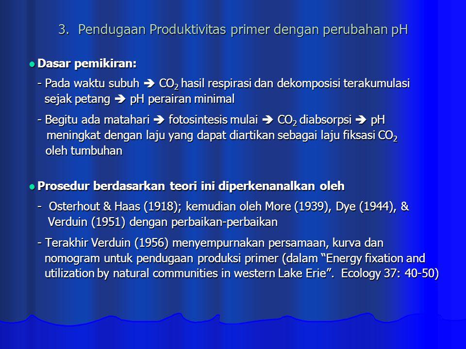 3. Pendugaan Produktivitas primer dengan perubahan pH Dasar pemikiran: Dasar pemikiran: - Pada waktu subuh  CO 2 hasil respirasi dan dekomposisi tera
