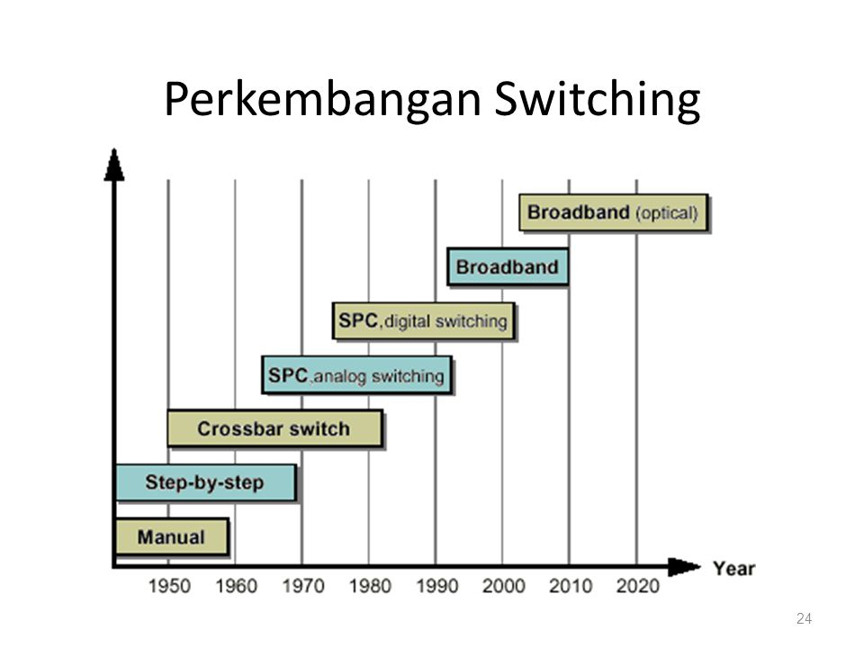 Perkembangan Switching 24