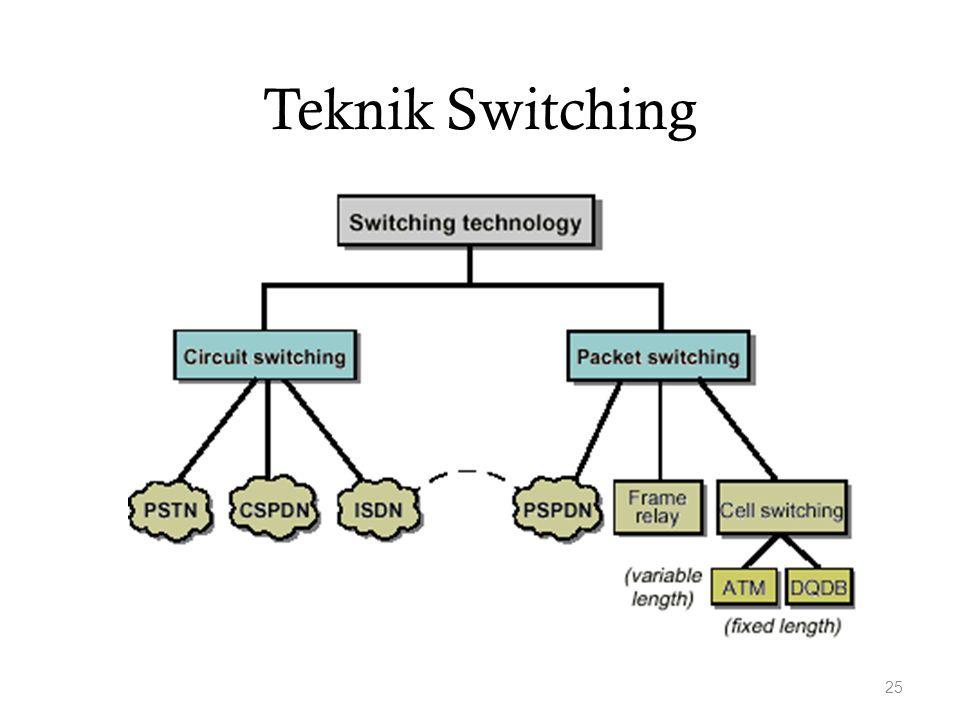 Teknik Switching 25
