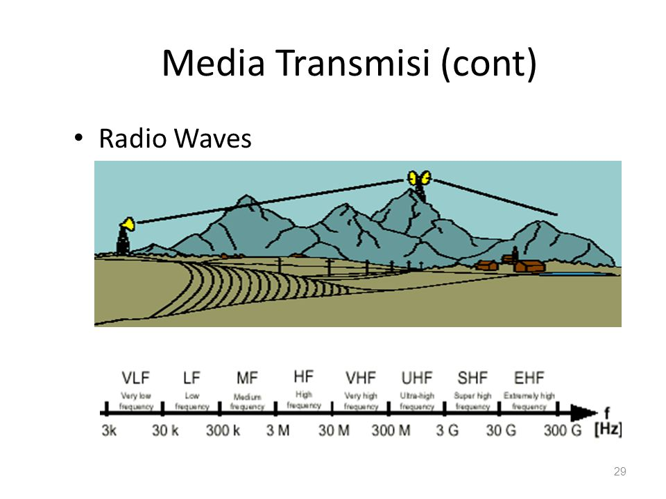 Media Transmisi (cont) Radio Waves 29