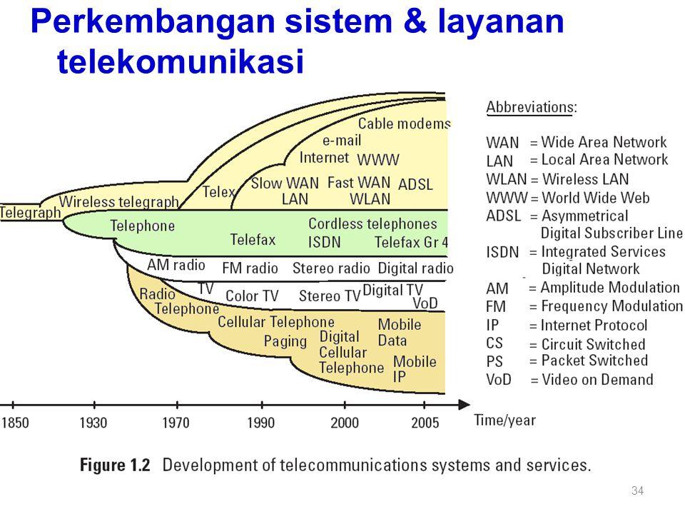 Perkembangan sistem & layanan telekomunikasi 34