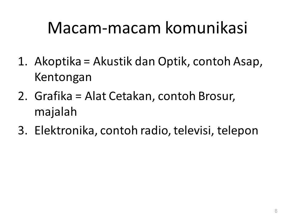 Macam-macam komunikasi 1.Akoptika = Akustik dan Optik, contoh Asap, Kentongan 2.Grafika = Alat Cetakan, contoh Brosur, majalah 3.Elektronika, contoh r