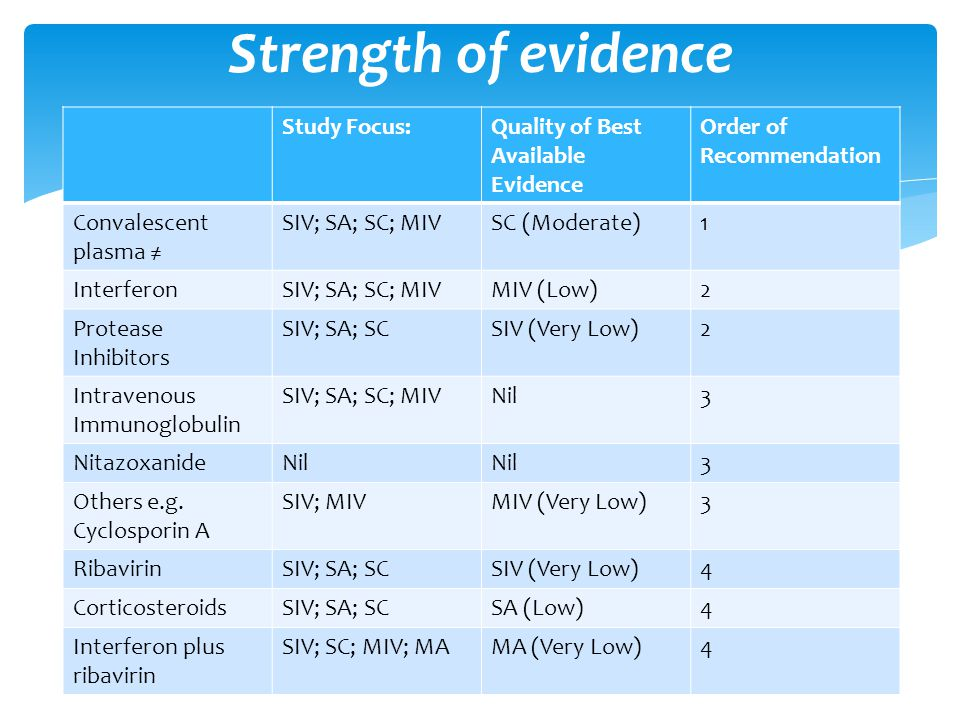 Study Focus:Quality of Best Available Evidence Order of Recommendation Convalescent plasma ≠ SIV; SA; SC; MIVSC (Moderate)1 InterferonSIV; SA; SC; MIV