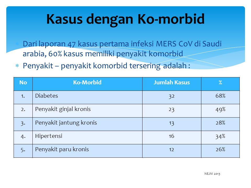  Dari laporan 47 kasus pertama infeksi MERS CoV di Saudi arabia, 60% kasus memiliki penyakit komorbid  Penyakit – penyakit komorbid tersering adalah : Kasus dengan Ko-morbid NoKo-MorbidJumlah Kasus% 1.Diabetes3268% 2.Penyakit ginjal kronis2349% 3.Penyakit jantung kronis1328% 4.Hipertensi1634% 5.Penyakit paru kronis1226% NEJM 2013