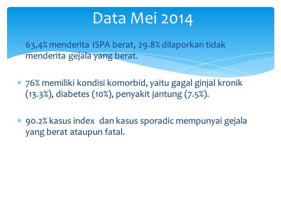  63,4% menderita ISPA berat, 29.8% dilaporkan tidak menderita gejala yang berat.  76% memiliki kondisi komorbid, yaitu gagal ginjal kronik (13.3%),