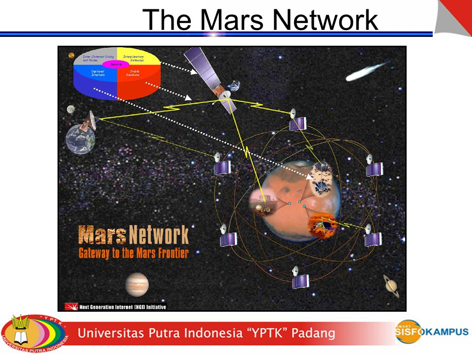 The Mars Network