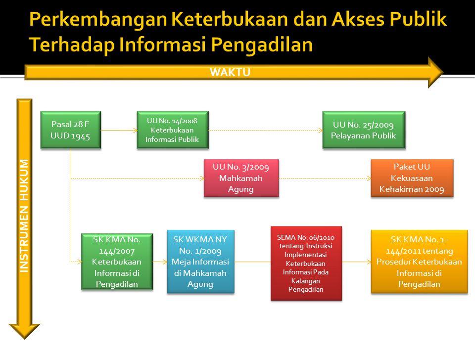 Norma Dasar Pasal 28 F Undang-Undang Dasar Norma Umum UU No.