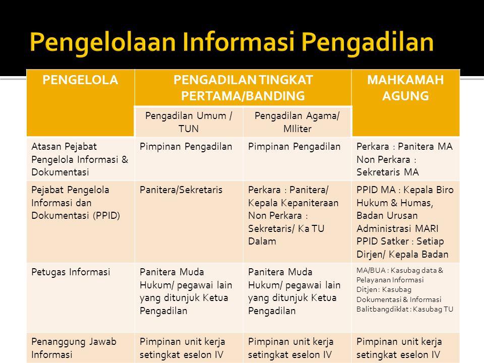 PENGELOLAPENGADILAN TINGKAT PERTAMA/BANDING MAHKAMAH AGUNG Pengadilan Umum / TUN Pengadilan Agama/ MIliter Atasan Pejabat Pengelola Informasi & Dokume