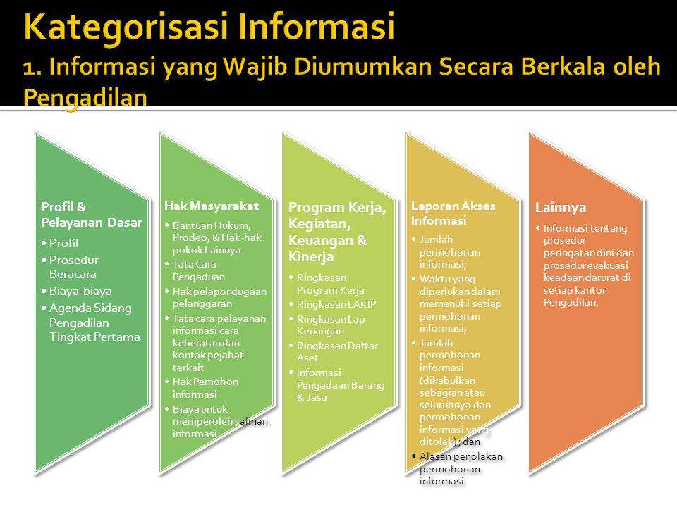 Profil & Pelayanan Dasar Profil Prosedur Beracara Biaya-biaya Agenda Sidang Pengadilan Tingkat Pertama Hak Masyarakat Bantuan Hukum, Prodeo, & Hak-hak