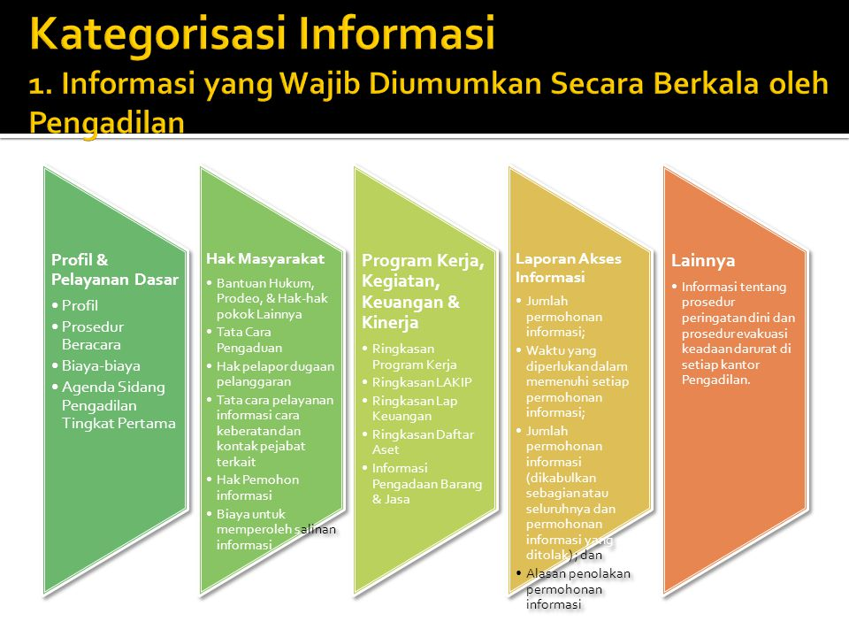 Informasi Penerimaan Pegawai D aftar rancangan dan tahap pembentukan Peraturan Yurisprudensi MA Putusan Mahkamah Agung ; Laporan Tahunan Mahkamah Agung ; Rencana Strategis Mahkamah Agung