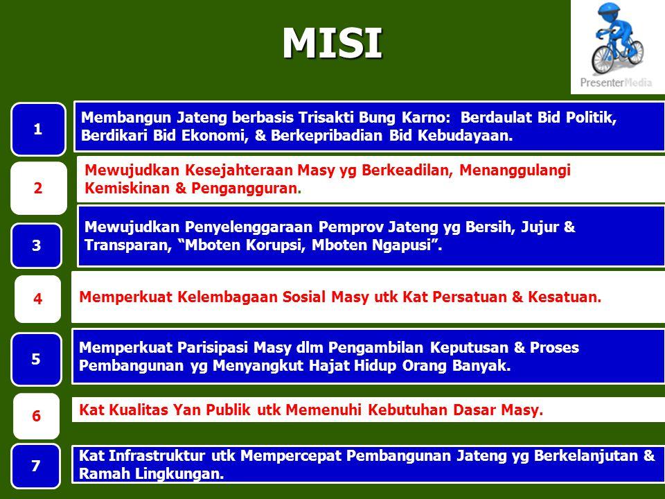 MISI 11 Mewujudkan Kesejahteraan Masy yg Berkeadilan, Menanggulangi Kemiskinan & Pengangguran. 2 Membangun Jateng berbasis Trisakti Bung Karno: Berdau