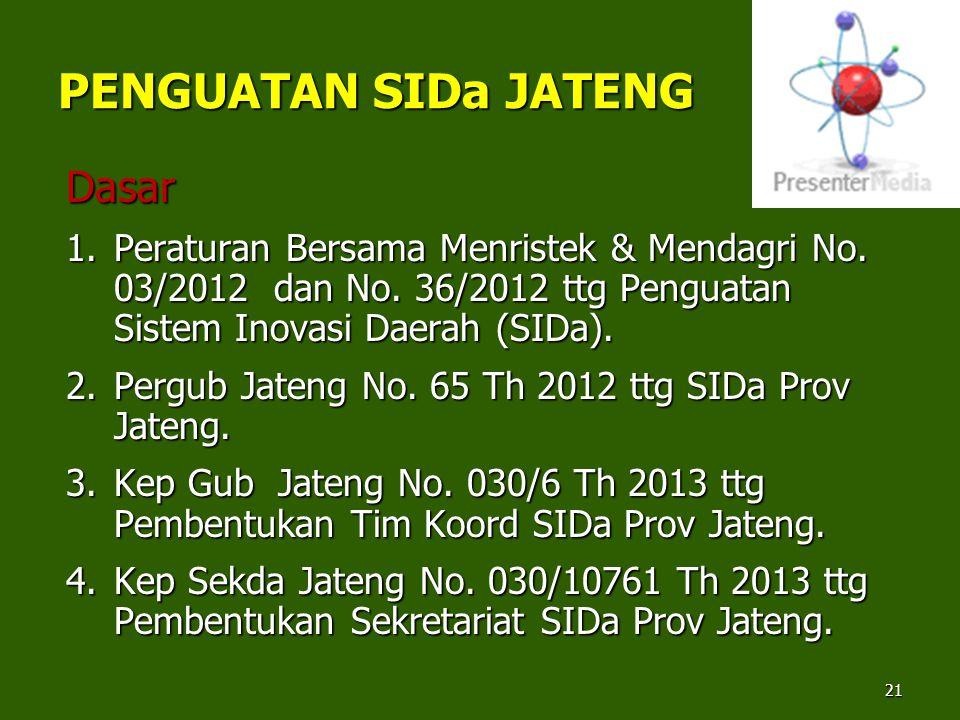 PENGUATAN SIDa JATENG Dasar 1.Peraturan Bersama Menristek & Mendagri No. 03/2012 dan No. 36/2012 ttg Penguatan Sistem Inovasi Daerah (SIDa). 2.Pergub