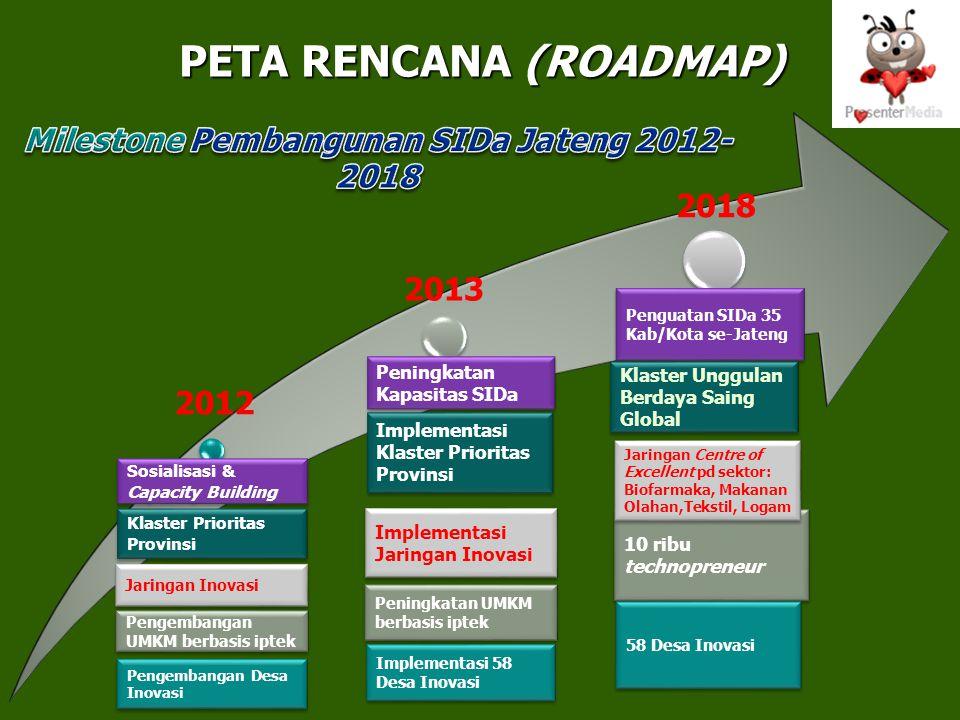 2012 2013 2018 Sosialisasi & Capacity Building Jaringan Inovasi Pengembangan UMKM berbasis iptek Peningkatan Kapasitas SIDa Implementasi Klaster Prior
