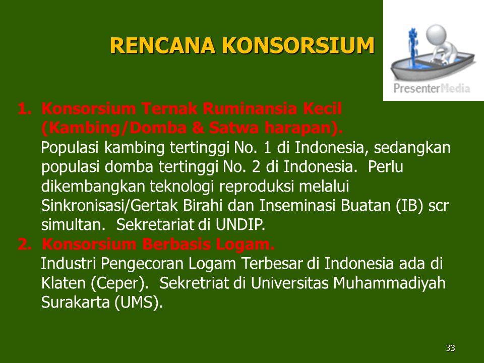 33 1.Konsorsium Ternak Ruminansia Kecil (Kambing/Domba & Satwa harapan). Populasi kambing tertinggi No. 1 di Indonesia, sedangkan populasi domba terti