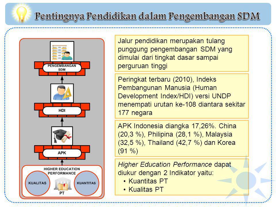 Jalur pendidikan merupakan tulang punggung pengembangan SDM yang dimulai dari tingkat dasar sampai perguruan tinggi Peringkat terbaru (2010), Indeks Pembangunan Manusia (Human Development Index/HDI) versi UNDP menempati urutan ke-108 diantara sekitar 177 negara Higher Education Performance dapat diukur dengan 2 Indikator yaitu: Kuantitas PT Kualitas PT APK Indonesia diangka 17,26%.