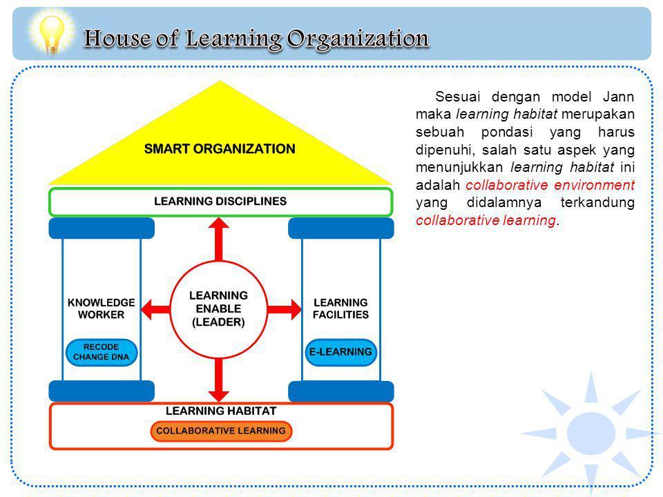 Sesuai dengan model Jann maka learning habitat merupakan sebuah pondasi yang harus dipenuhi, salah satu aspek yang menunjukkan learning habitat ini adalah collaborative environment yang didalamnya terkandung collaborative learning.