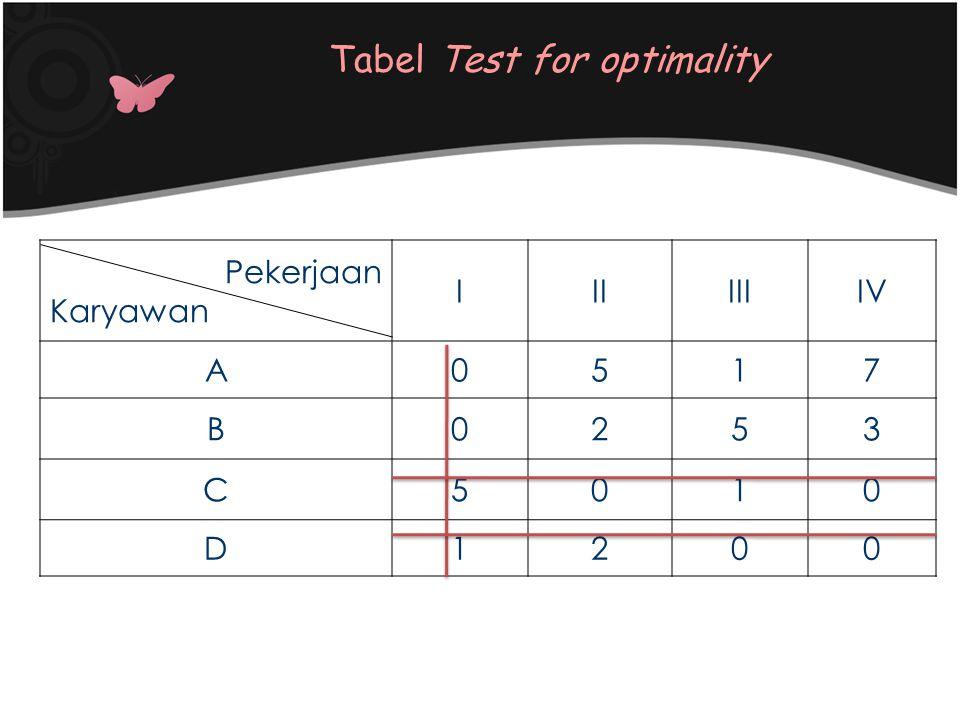 Pekerjaan Karyawan IIIIIIIV A0517 B0253 C5010 D1200 Tabel Test for optimality