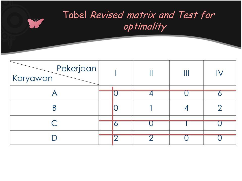 Pekerjaan Karyawan IIIIIIIV A0406 B0142 C6010 D2200 Tabel Revised matrix and Test for optimality