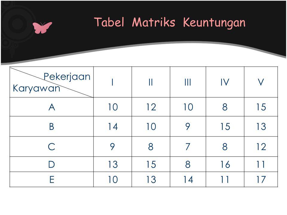 Tabel Matriks Keuntungan Pekerjaan Karyawan IIIIIIIVV A101210815 B141091513 C987812 D131581611 E1013141117