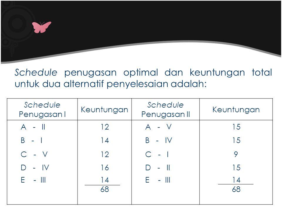 Schedule Penugasan I Keuntungan Schedule Penugasan II Keuntungan A - II12A - V15 B - I14B - IV15 C - V12C - I9 D - IV16D - II15 E - III14 68 E - III14