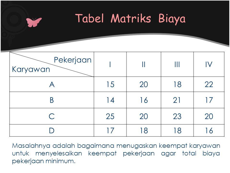 Tabel Matriks Biaya Pekerjaan Karyawan IIIIIIIV A15201822 B14162117 C25202320 D1718 16 Masalahnya adalah bagaimana menugaskan keempat karyawan untuk m