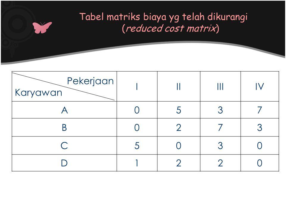 Pekerjaan Karyawan IIIIIIIV A0537 B0273 C5030 D1220 Tabel matriks biaya yg telah dikurangi (reduced cost matrix)