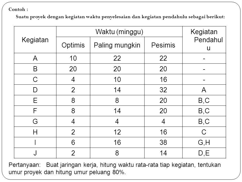 Jawab : Perhitungan waktu rata-rata (te) dan variansi adalah : KegiatanWaktu rata-rataVariansi A204 B 0 C104 D1525 E104 F144 G40 H115,4 I1828,4 J84 12