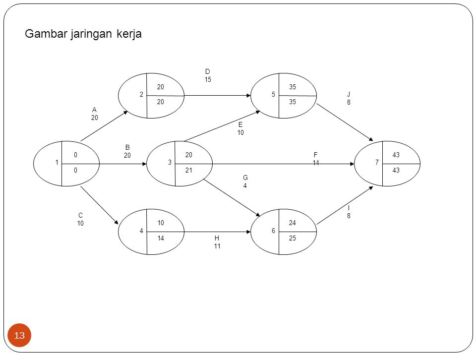 Gambar jaringan kerja A 20 D 15 J8J8 B 20 C 10 H 11 I8I8 G4G4 F 14 E 10 1 0 0 2 20 3 21 4 10 14 6 24 25 5 35 7 43 13