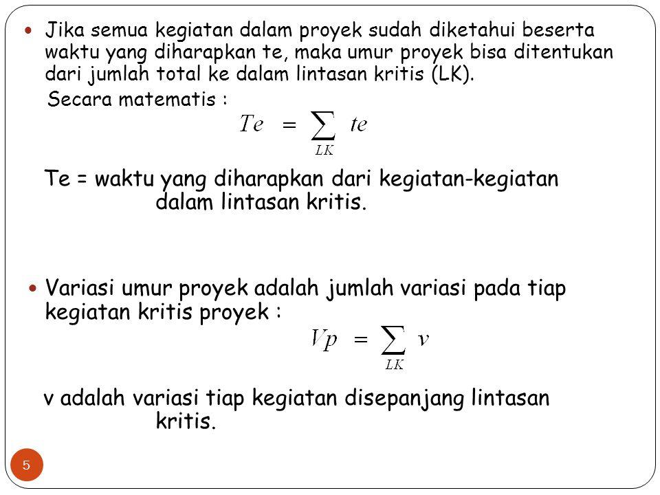Gambar jaringan kerja PERT dengan waktu te dan variansi tiap kegiatan (a,m,b) te,v 2 13 (4,11,12) (10, 2.78) 6 23 24 (1,5,9) (5, 1.78) 8 29 1,4,7 4, 1.0 7 25 1,5,9 5, 1.78 5 20 3,4,5 4, 0.11 4 14 16 3,12,21 12, 9.0 1,2,3 2, 0.11 2,5,8 5, 1.0 3 2 4 1 0 0 6,15,30 16, 16.0 5,7,9 7, 0.44 6,14,16 13, 2.78 6