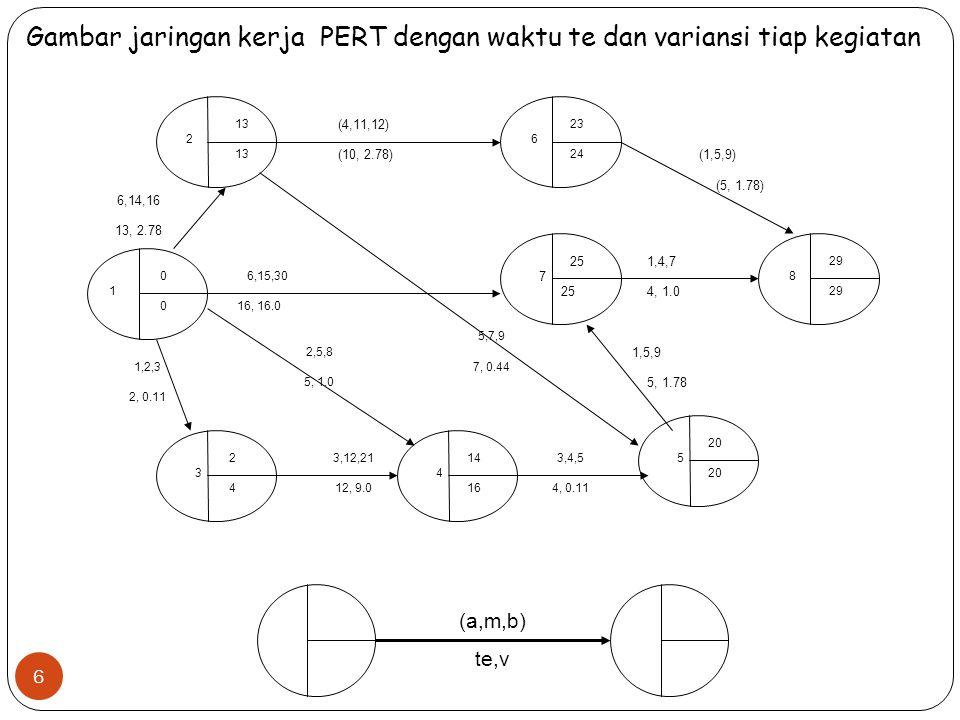 Gambar jaringan kerja PERT dengan waktu te dan variansi tiap kegiatan (a,m,b) te,v 2 13 (4,11,12) (10, 2.78) 6 23 24 (1,5,9) (5, 1.78) 8 29 1,4,7 4, 1