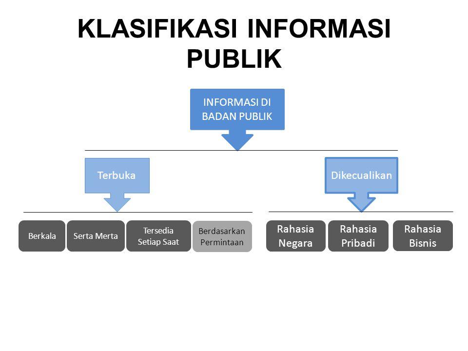 BADAN PUBLIK Ruang lingkup Badan Publik sesuai dengan peraturan ini mencakup: a.
